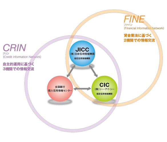 fine-crin