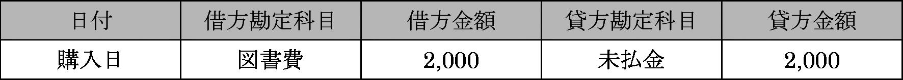 法人クレジットカードを使って2,000円の本を買った場合の仕訳その1