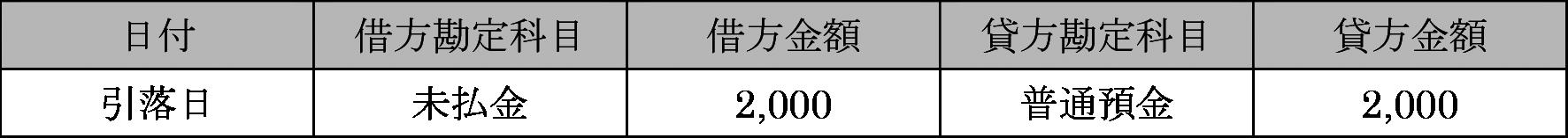 法人クレジットカードを使って2,000円の本を買った場合の仕訳その2