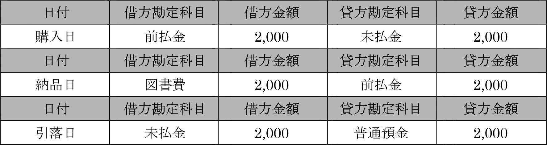 法人クレジットカードを使って2,000円の本を「商品」として買った場合の仕訳