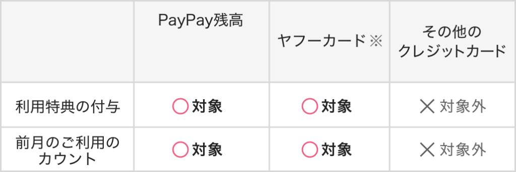 PayPay特典対象の支払い