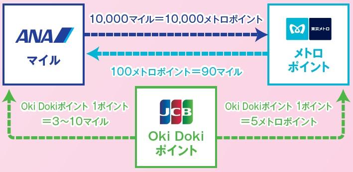 ANAマイル、Okidokiポイント、メトロポイント
