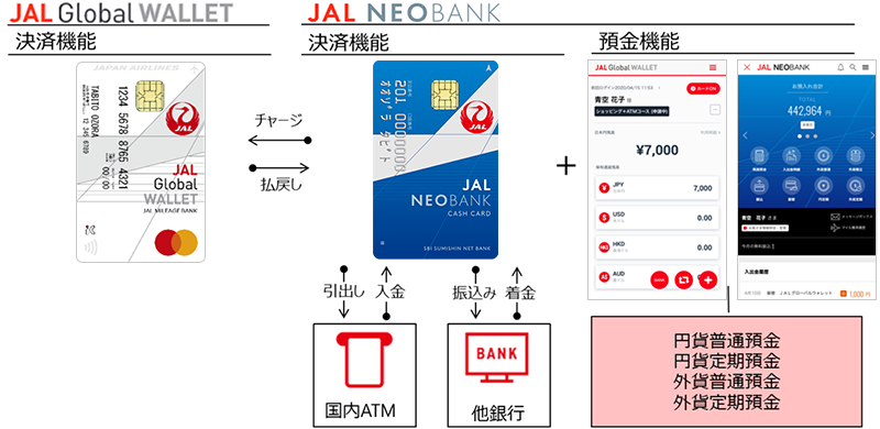 JAL NEO BANKとJAL Global WALLET
