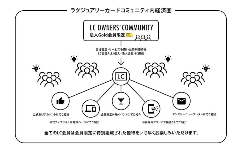 ラグジュアリーカードコミュニティ内経済圏