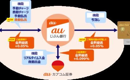 auじぶん銀行×au PAYカード×auカブコム証券、連携で金利0.2%に。最大まで上げる条件とは