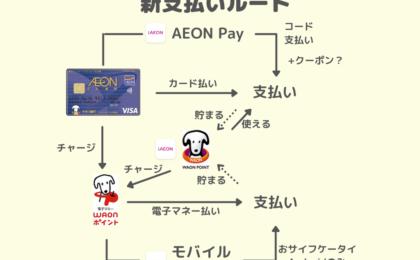 イオンの新アプリ「iAEON(アイイオン)」で出来ることは?WAON POINTがますます使いやすく